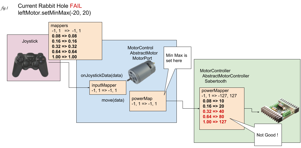 MotorControl and MotorController - Range Mapping, Min Max, Input