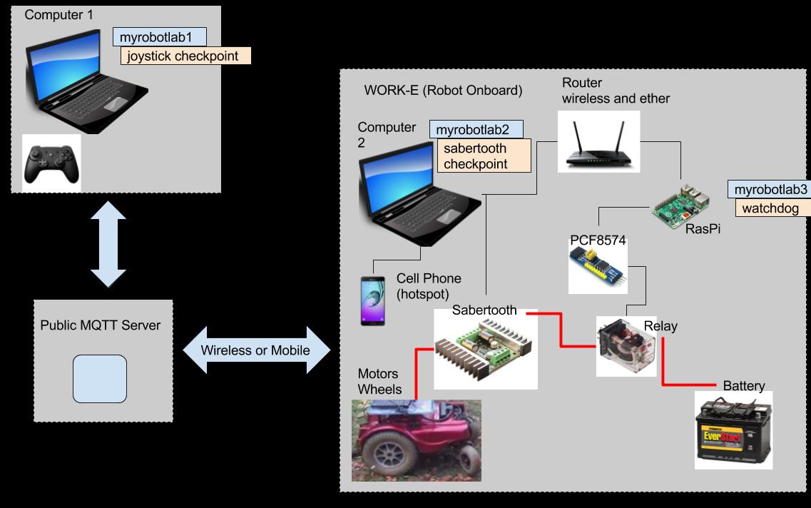 WORK-E with WatchDog | http://myrobotlab org